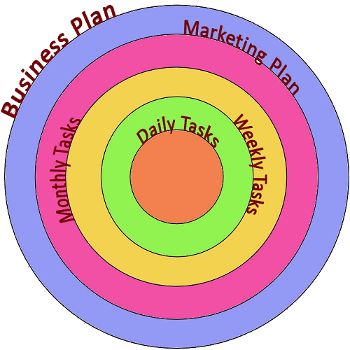 Business Plan and Marketing Plan – what's the difference?